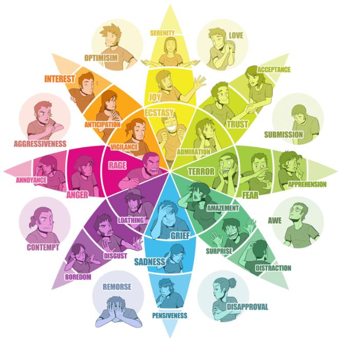 Esquema de personalidades a partir da psicologia das cores